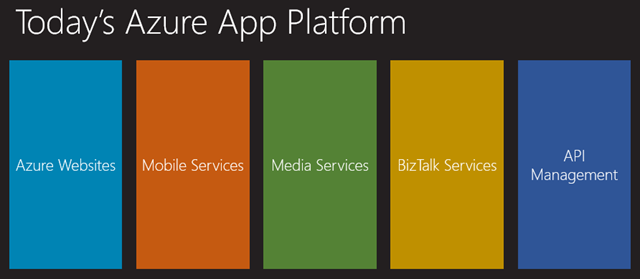Today's Azure App Platform