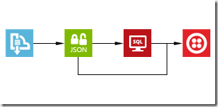 it accomplishes this in a similar way to biztalk servers own json encoder json decoder pipeline components and like those components also requires an