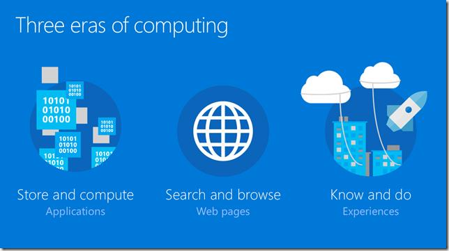 Three eras of computing