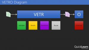 VETRO Diagram