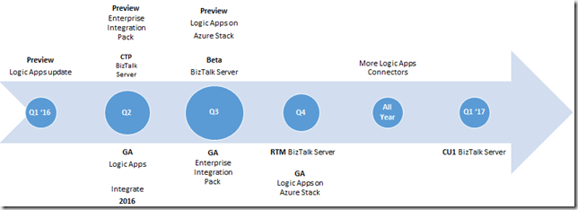 BizTalk Server 2016 Roadmap