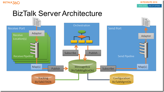 BizTalk Server Architecture (Slide)
