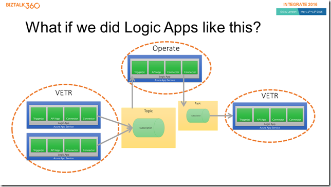 What if we did Logic Apps like this? (Slide)