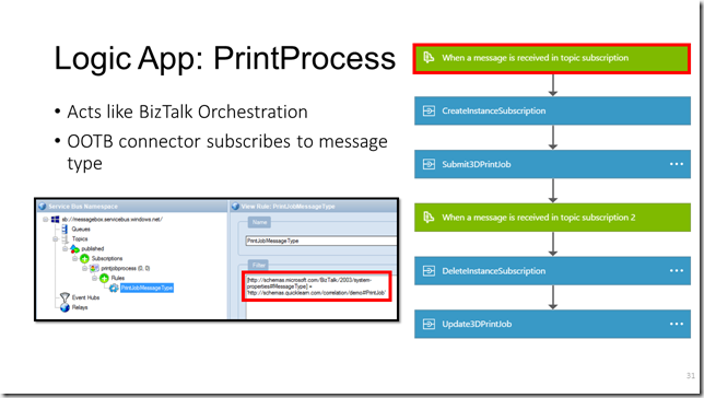 Logic App: Print Process (Slide)