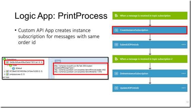 Create Instance Subscription API App - Created Subscription (Slide)