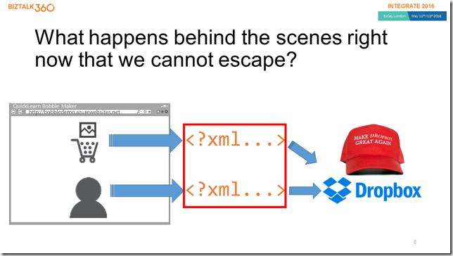 Slide - What happens behind the scenes (diagram - text inline describes the diagram)