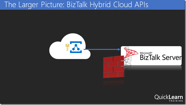 The Larger Picture: BizTalk Hybrid Cloud APIs